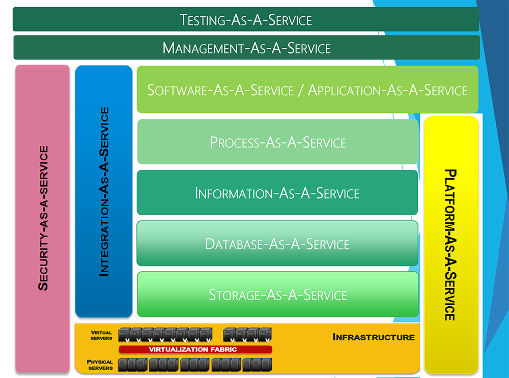 BlueHOST Architecture